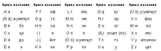 Сколько в алфавите букв kakprostoru